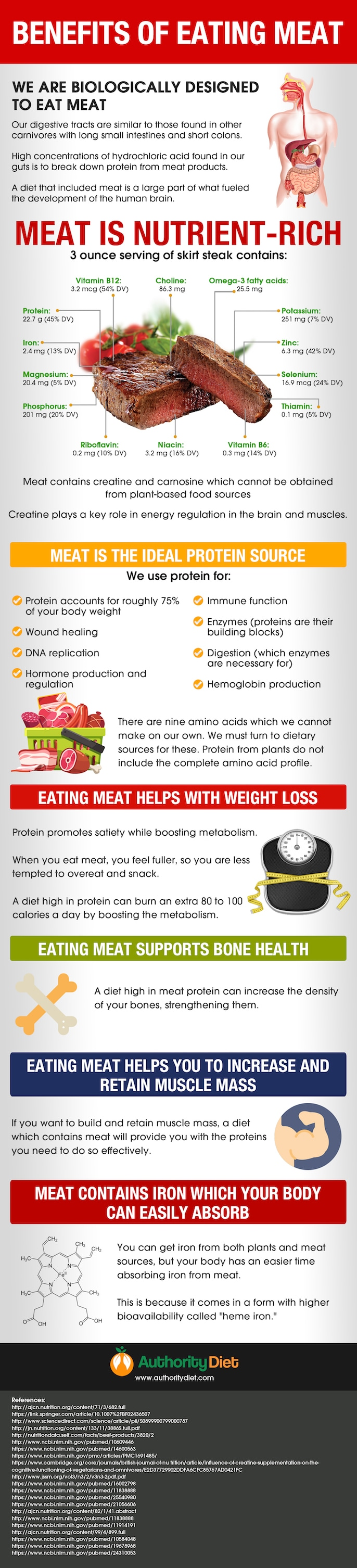 Health Benefits of Eating Meat #infographic