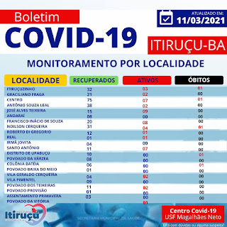 Itiruçu bate recorde de novos casos de covid-19 em 24h