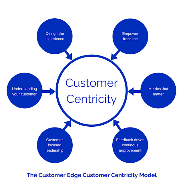 Customer centricity is the driving force of a meaningful marketing