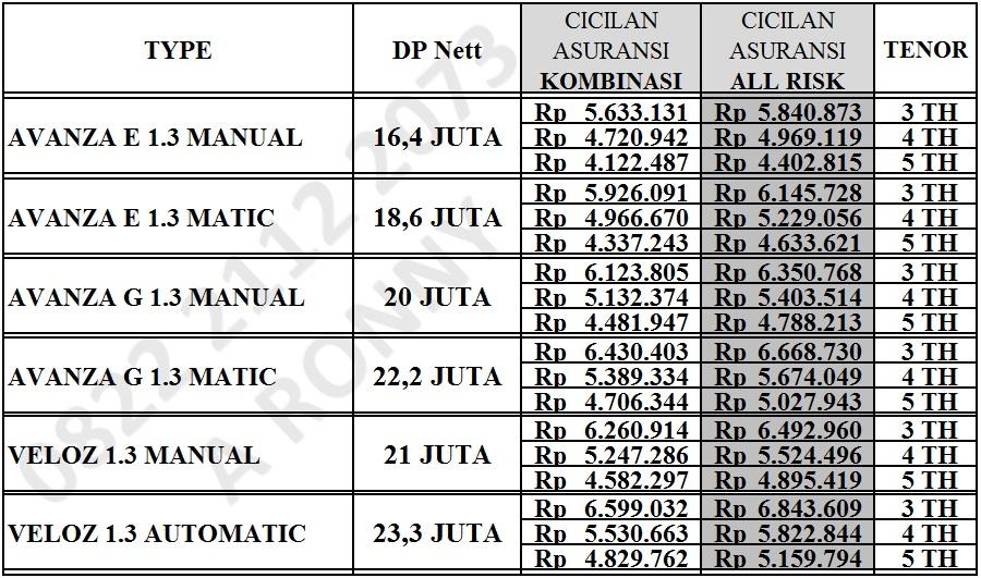 Cicilan Grand New Avanza Review 2017 Promo Kredit Toyota Baru Bandung Simulasi Mobil Di Dp 20
