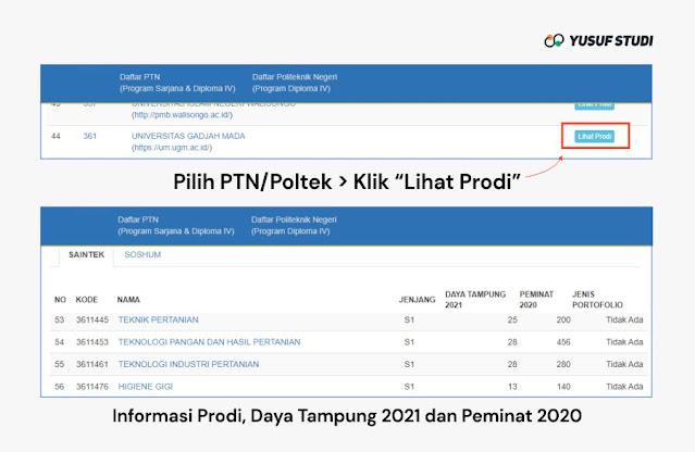 Pilih PTN dan Prodi - Cek Daya Tampung SNMPTN 2021