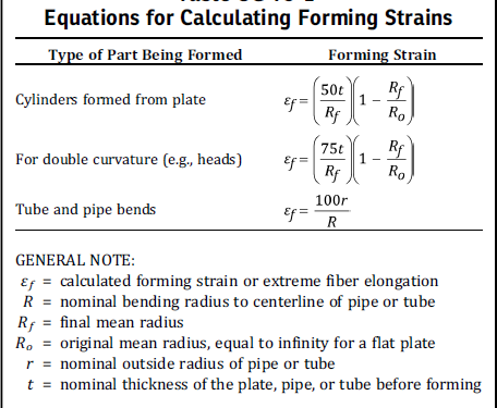 Mechanical Eng : Forming Strain Calculation -