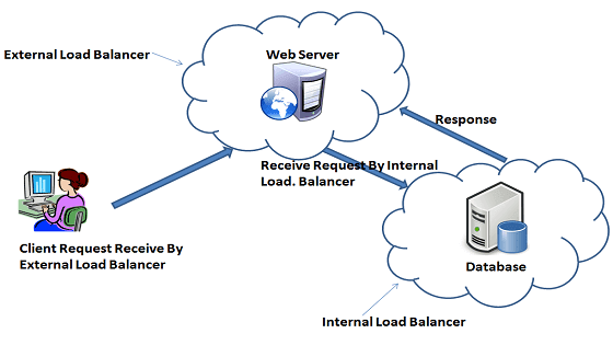 Internal-Load-Balancer-Flow