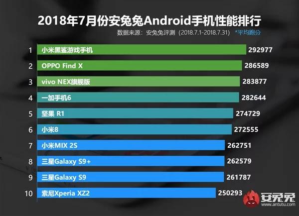 Daftar 10 Smartphone Terbaik untuk Juli 2018 Versi AnTuTu