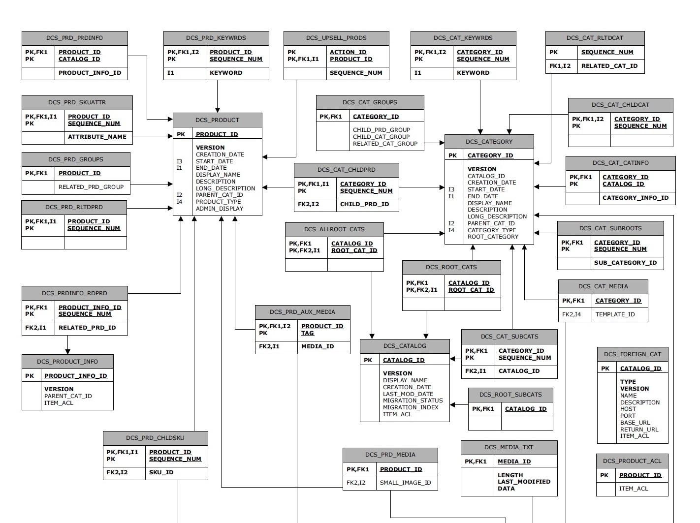 Atg Amp Endeca Br Product Catalog Database Diagram
