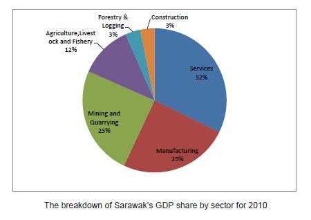 Sarawak: SIBU