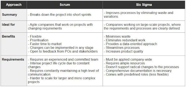 Scrum vs Six Sigma comparison table