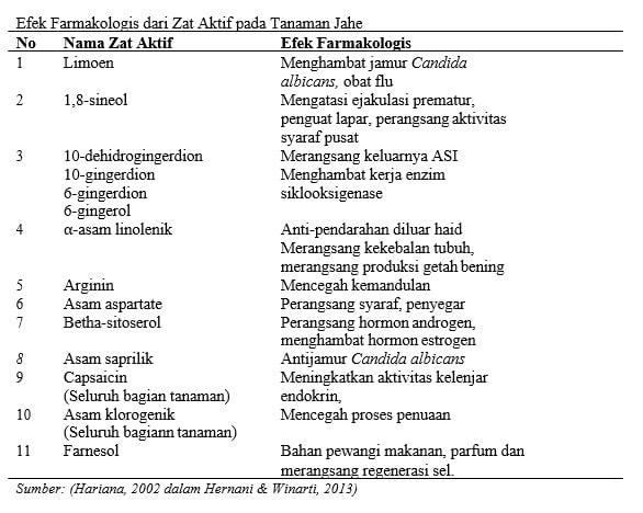 Tabel efek farmakologis dari jahe