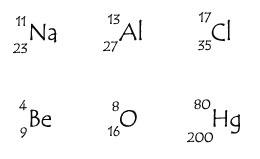 Cara membuat konfigurasi elektron