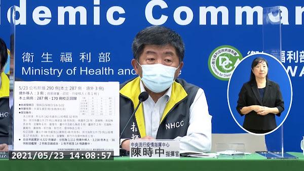 國內疫情5/23新增290確診及170校正回歸 287本土3境外移入