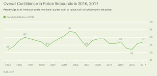 Confidence in Police Back at Historical Average