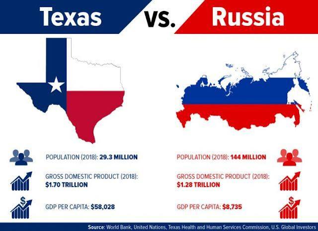 texas, rusia, economia, comparacion
