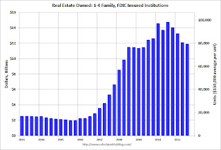 FDIC insured Institutions REO Dollars
