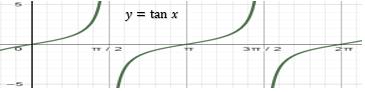 grafik fungsi y = tan x