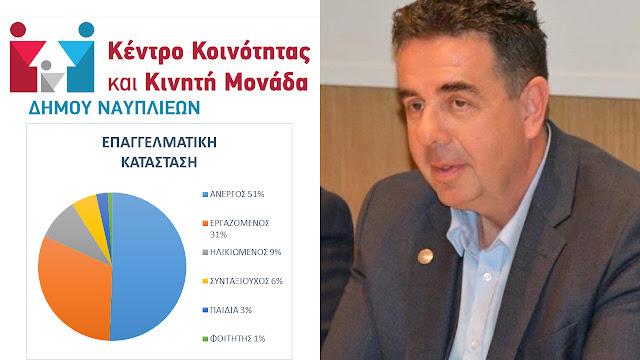 3 χρόνια λειτουργίας του Κέντρου Κοινότητας και Κινητής Μονάδας Δήμου Ναυπλιέων (με περιοχή ευθύνης την Αργολίδα)