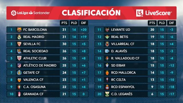 Prediksi Real Madrid vs Espanyol — 7 Desember 2019