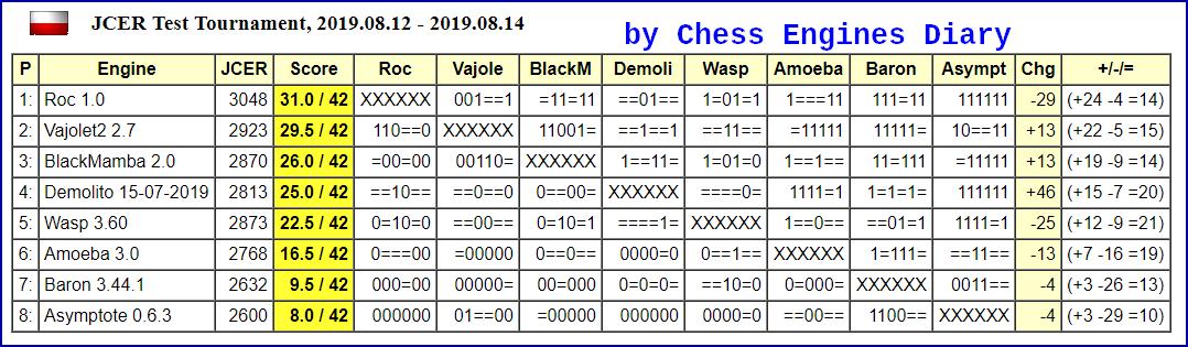 JCER Tournament 2019 - Page 6 2019.08.12.TestTournamentScid.html