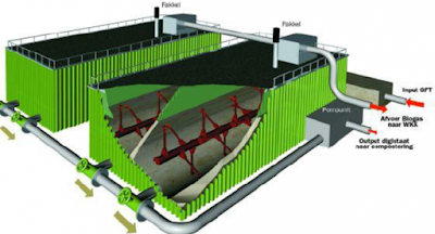 Kompgas Dry Anaerobic Digestion - better biogas yield getting more out of anaerobic digestion