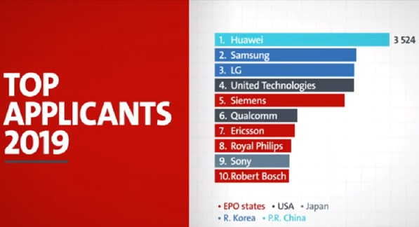 Huawei Tops in Europe Patent Applications