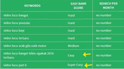 Cara riset keyword video youtube agar muncul
