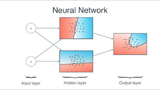 best course to learn Neural Network