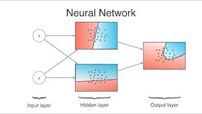 best online course to learn Neural Network