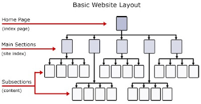 structure of ecommerce website