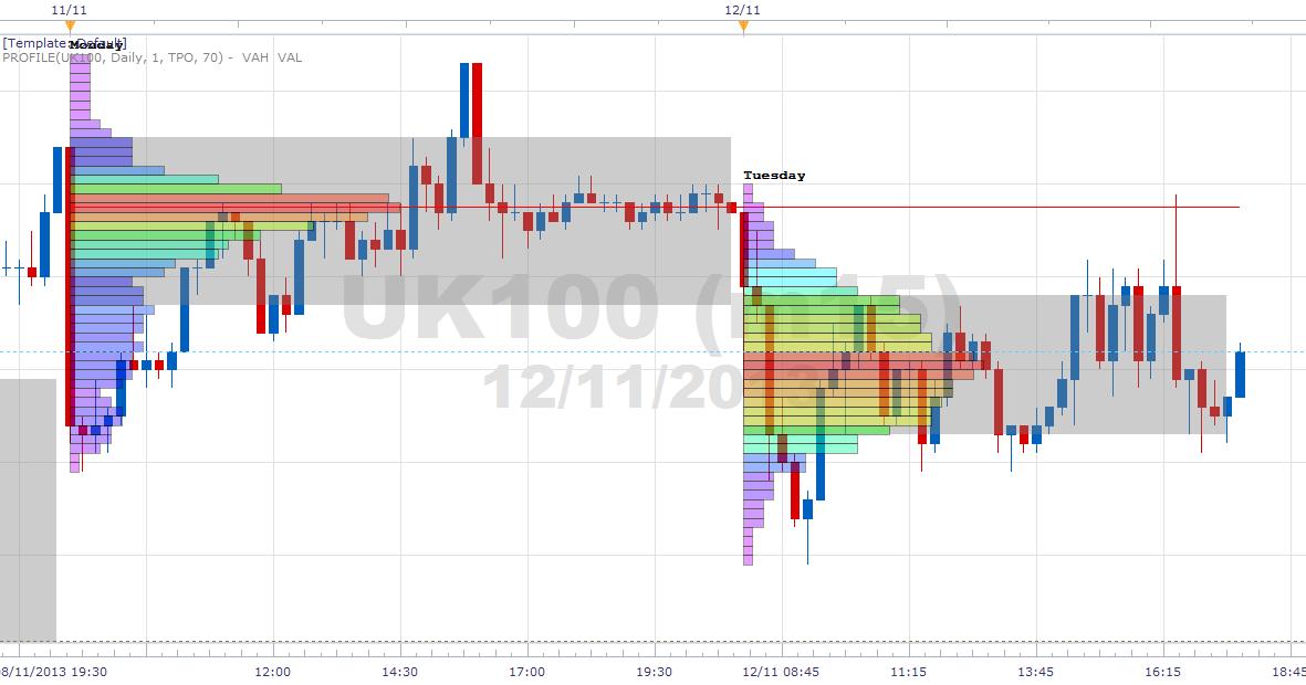 Forex market profile indicator