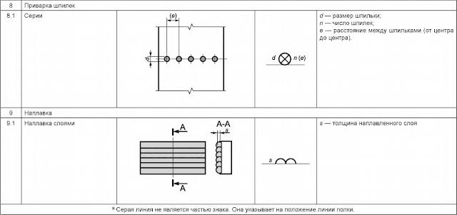 Таблица 5 — Размеры сварного шва Приварка Наплавка