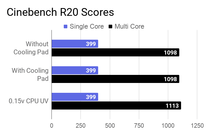 Cinebench R20 single and multi-core scores of this laptop measured with and without a cooling pad, and with 0.15v CPU undervolting.