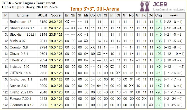 Chess Engines Diary - Tournaments 2021 - Page 7 2021.05.22.JCERNewEnginesTournament