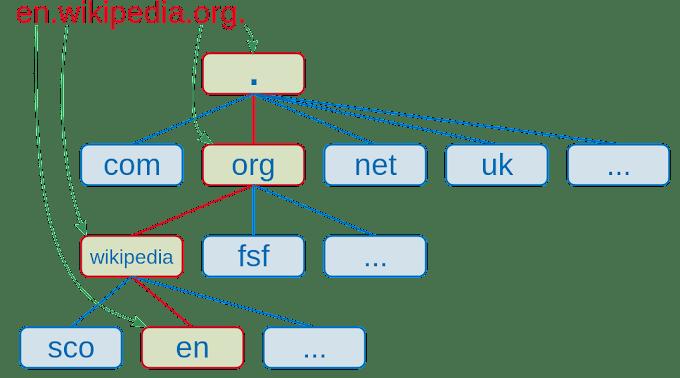 Mengevaluasi DNS Server   Pengertian dan Fungsinya : ASJ