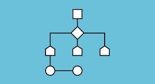 Syarat dan Kriteria Algoritma Beserta Jenis-Jenis Proses Dalam Algoritma