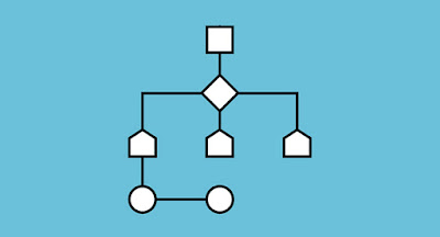 Syarat dan Kriteria Algoritma Beserta Jenis-Jenis Proses Dalam Algoritma | Tanahpengetahuan.com