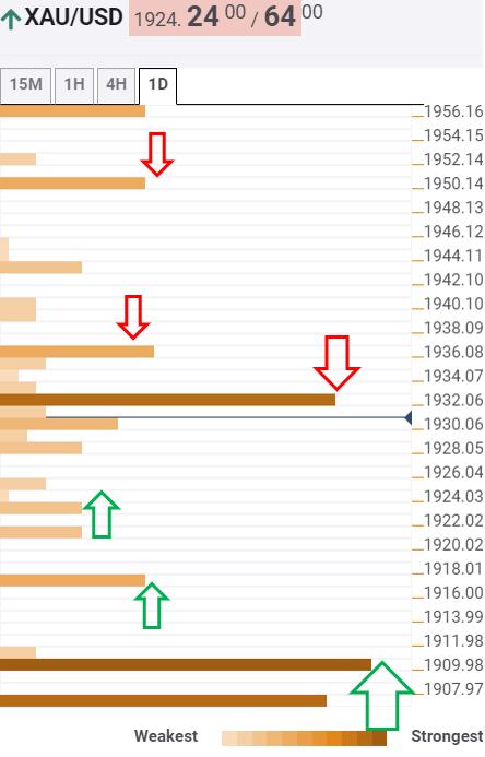 Trading Gold Hari Ini: Analisis Harga Emas, $1907 Adalah ...