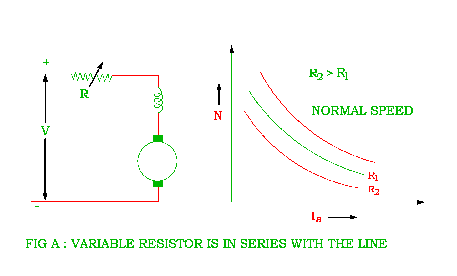 Speed Control Of The Dc Series Motor Electrical Revolution Resistor That Allows You To And Vary Resistance It Higher Voltage Drop Across Armature Lower However There Is Considerable Power Loss In Variable