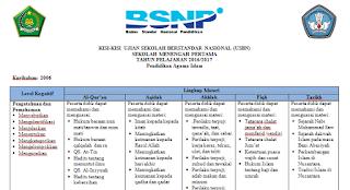 Kisi-kisi USBN SMP KTSP PAI
