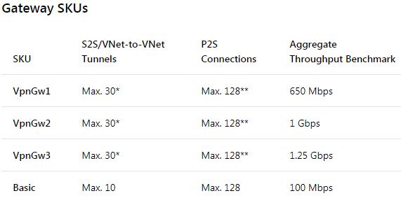 Thiết kế, chuẩn bị cho triển khai Azure VPN Gateway - Inside365 vn