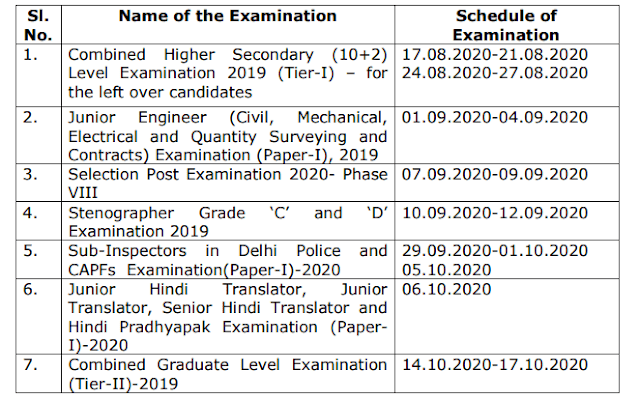 SSC Notice for Exam 2020