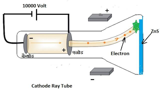 Cathode Ray Tube in hindi