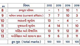 Gujarat police constable bharti full syllabus