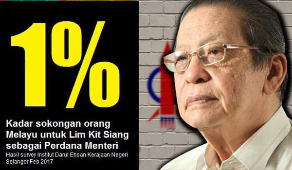 Sokongan Orang Melayu Terhadap Lim Kit Siang Satu Peratus