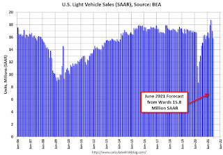Pronóstico de ventas de vehículos
