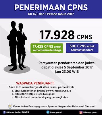 telah resmi dibuka oleh Kementrian Pendayagunaan Aparatur Negara dan Reformasi Birokrasi  Resmi Pengumuman Penerimaan CPNS 2017 Periode 2 Dibuka Untuk 61 Instansi