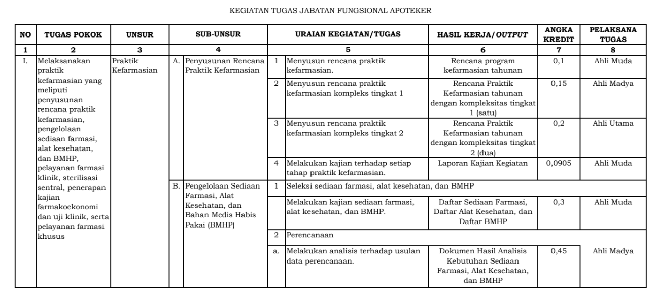 gambar tugas jabatan fungsional apoteker 2021