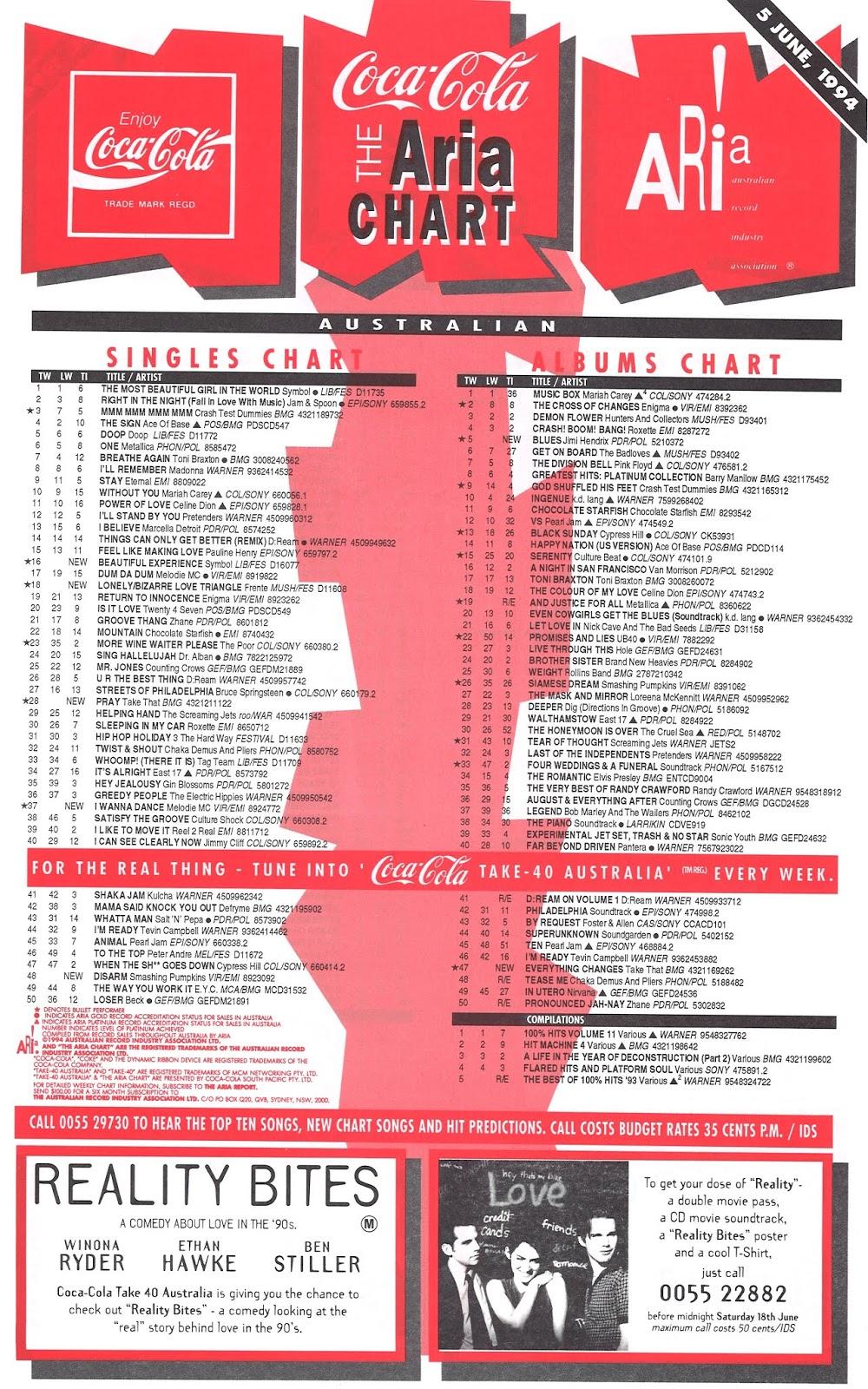 e4aca4096d ARIA Top 50 Singles and Albums Chart - week ending June 5, 1994