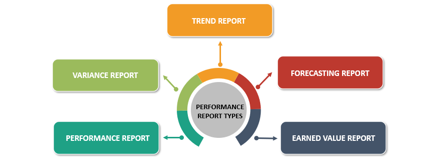 Types of Performance Reports