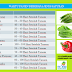 Tabel Masa Panen Sayuran Hidroponik