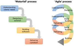 waterfall-agile