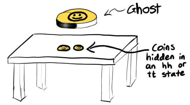 Two coins are on a desk in the hh position. There is a ghost coin floating above them in the H position.